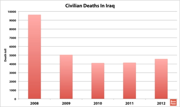 Civilian Deaths