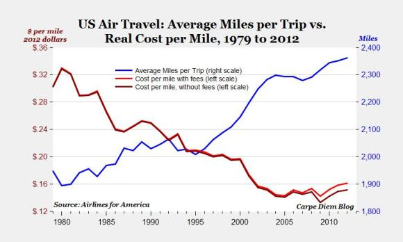 Flight Cost Per Mile