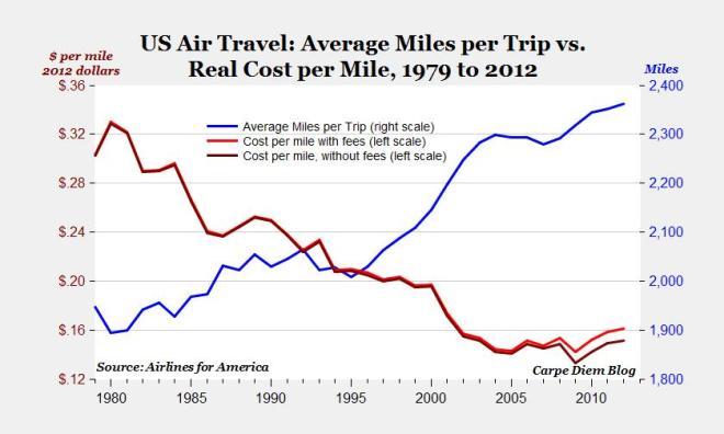 Flight Cost Per Mile