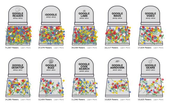 Google Graves