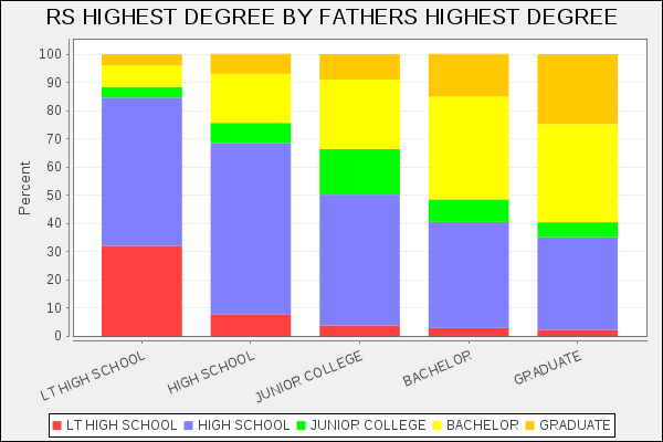 Highest Degree Generations