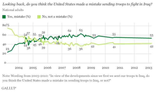 Iraq Mistake