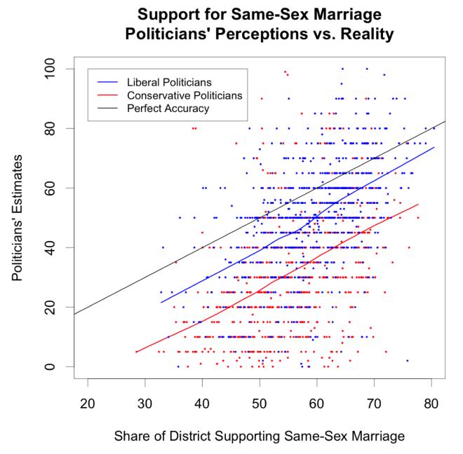Marriage_Estimates
