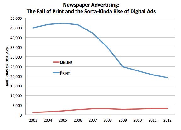 Newspapers Ads