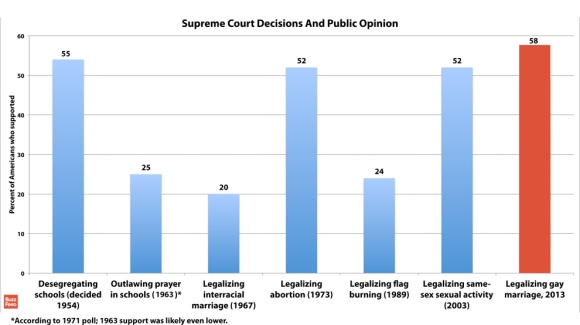 Popularity And SCOTUS