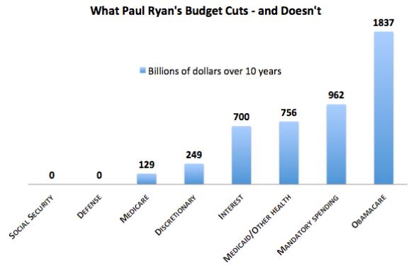 Ryan's Cuts