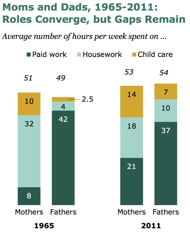 Work week by sex