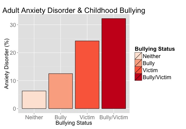Long term effects of bullying statistics