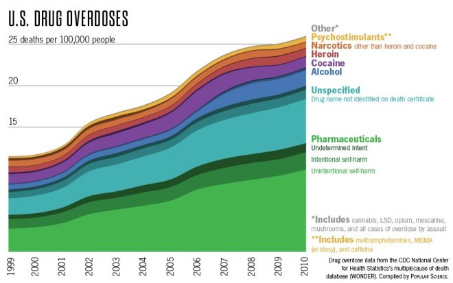 drug_overdose