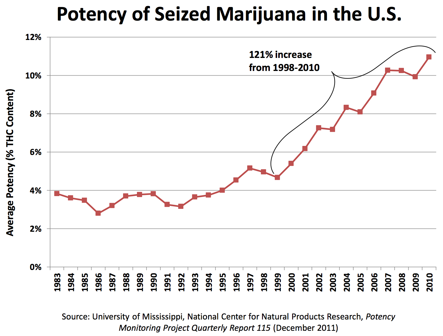 weed potency chart: Not your father s cannabis the dish