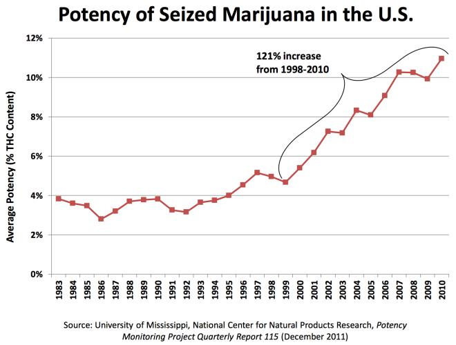 Marijuana Potency