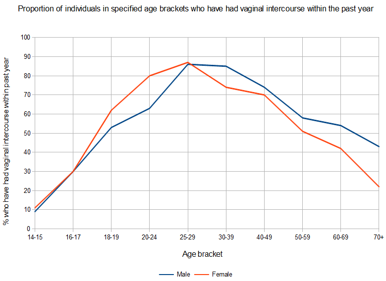 average time dating before marriage in 30s