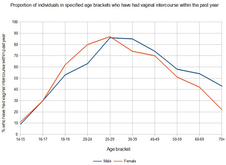 dating iq 130 chart