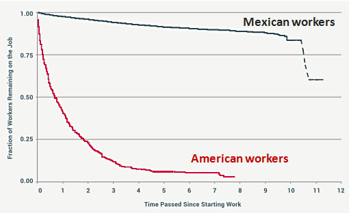 American Mexican Workers