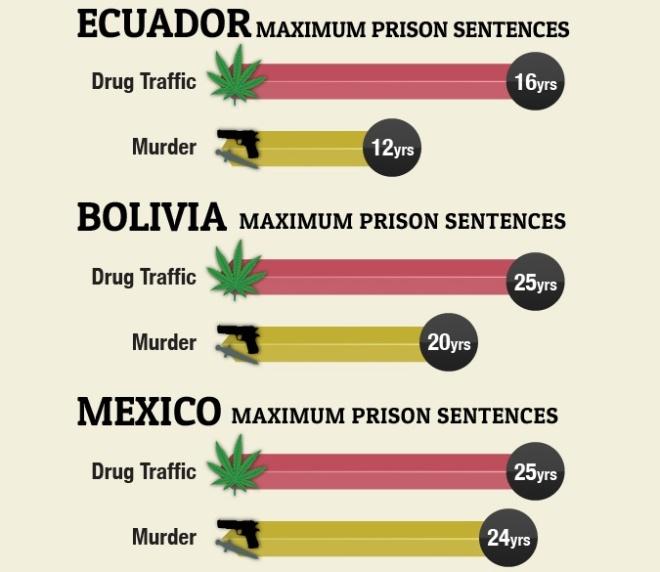 Drug And Murder Sentences