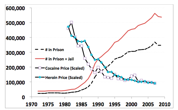 Drug Prices And Prisoners