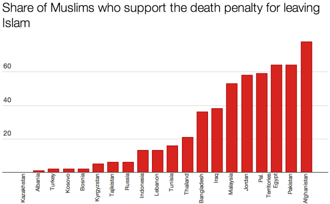 Muslim Death Penalty