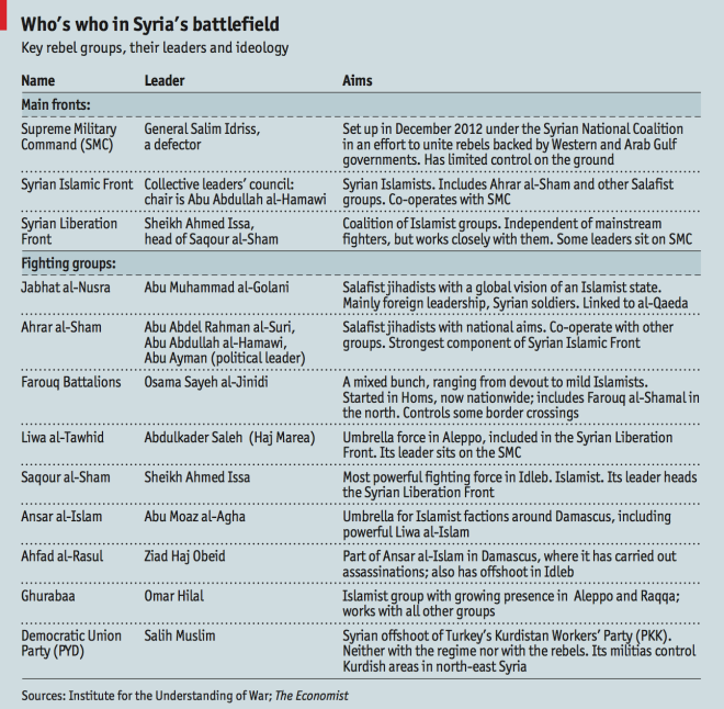 Syria_Fighting_Groups