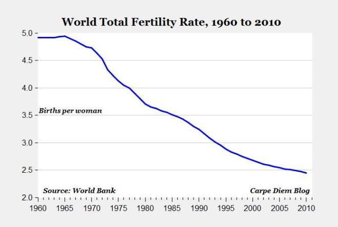 World Fertility