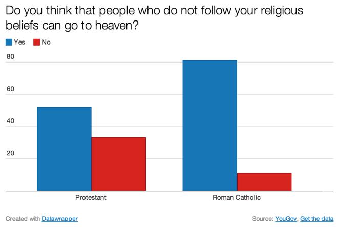 Catholics Heaven