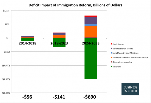 CBO Immigration Chart