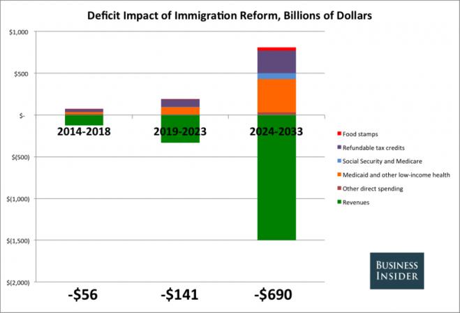 CBO Immigration Chart