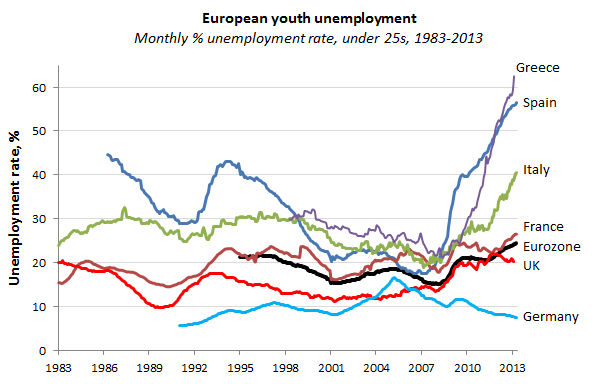 European Youth Unemployment