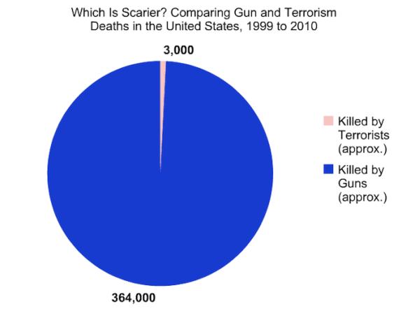 Guns Terrorism Comparison
