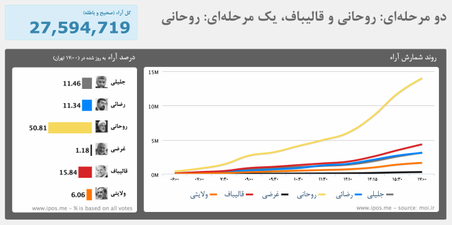 ipos-iranelection-results