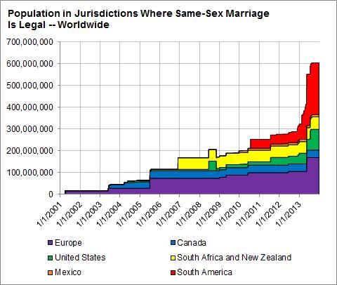 Marriage Legal Worldwide
