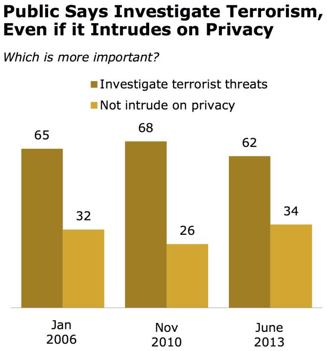 NSA Public Opinion