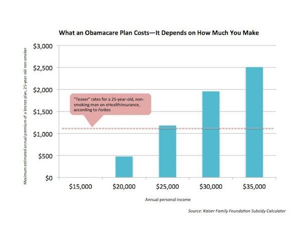 Subsidies Graph