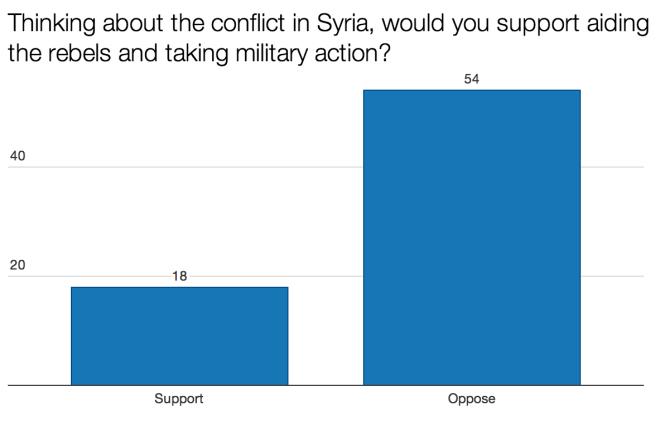 Syria Public Opinion