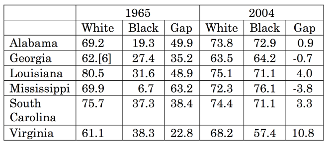 White Black Gap