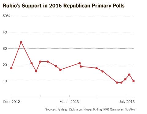 Rubio Support