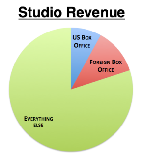 Studio Revenue