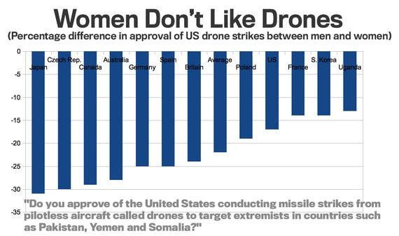 Women Drones