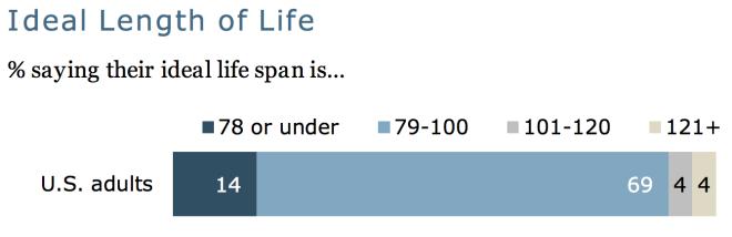 Ideal Lifespan
