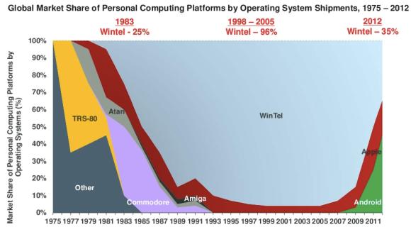 Microsoft Intel Market Share