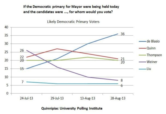 quinnpiac-university-polling-inst-828-mayoral-race
