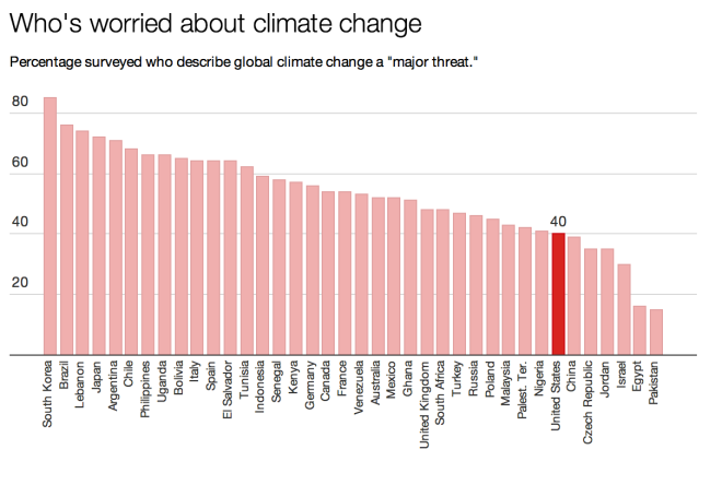 Climate Opinion