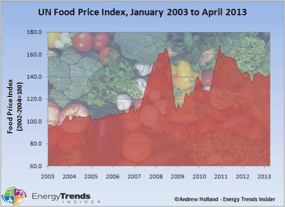 food-price-index