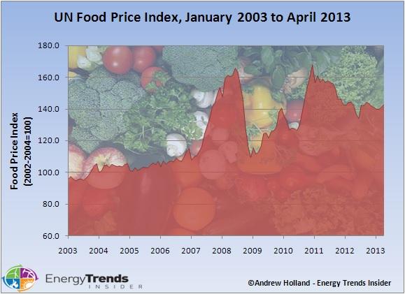 food-price-index