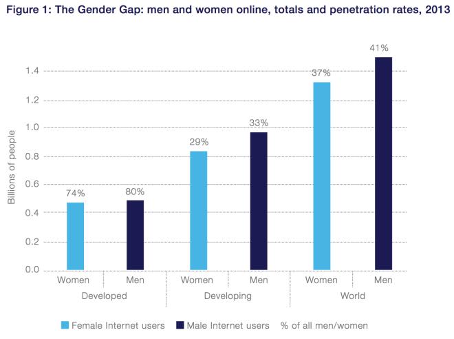 Internet Gap