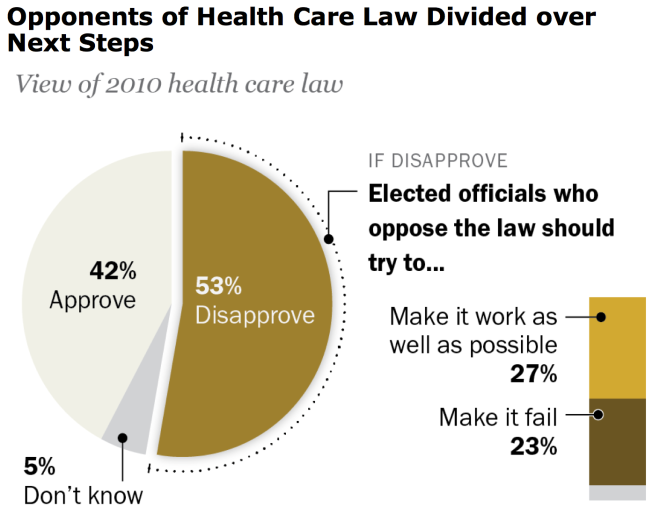 Pew Obamacare