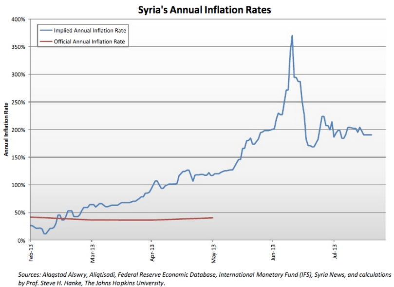 Syria Inflation