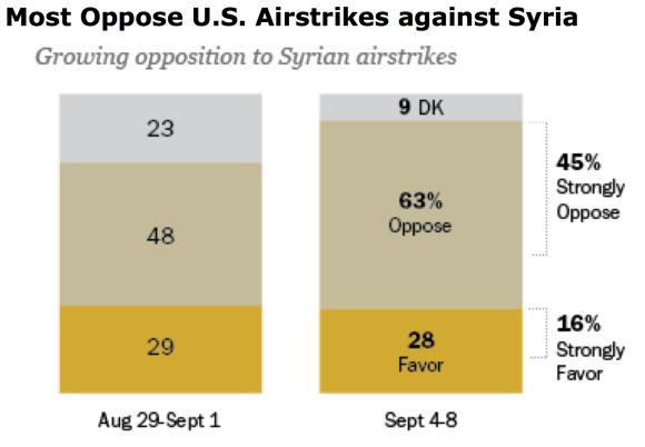 Syria Pew Poll