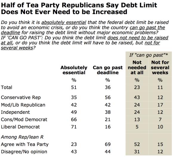 Debt Ceiling Denailism