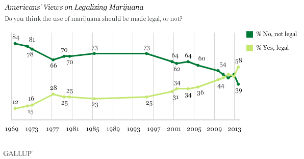 Gallup Marijuana
