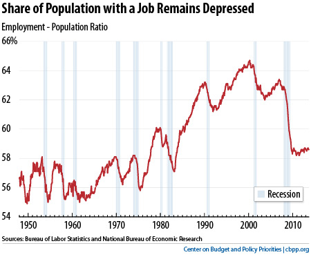 jobs population